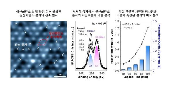 GIST와 IBS 등 국내 공동연구팀이 로듐 촉매 표면에서 이산화탄소가 분해되는 순간을 포착했다. 이번 성과로 이산화탄소를 제거하거나 전환할 수 있을 가능성이 한층 높아졌다.[사진= GIST]