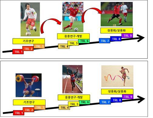 송영훈 박사는 연구개발에 대해 축구선수들이 수비, 미드필더, 공격수로 연결해 골을 넣는 것처럼 기초, 응용, 상용화로 연계되어야 한다고 강조한다.[사진= 한국기계연구원]