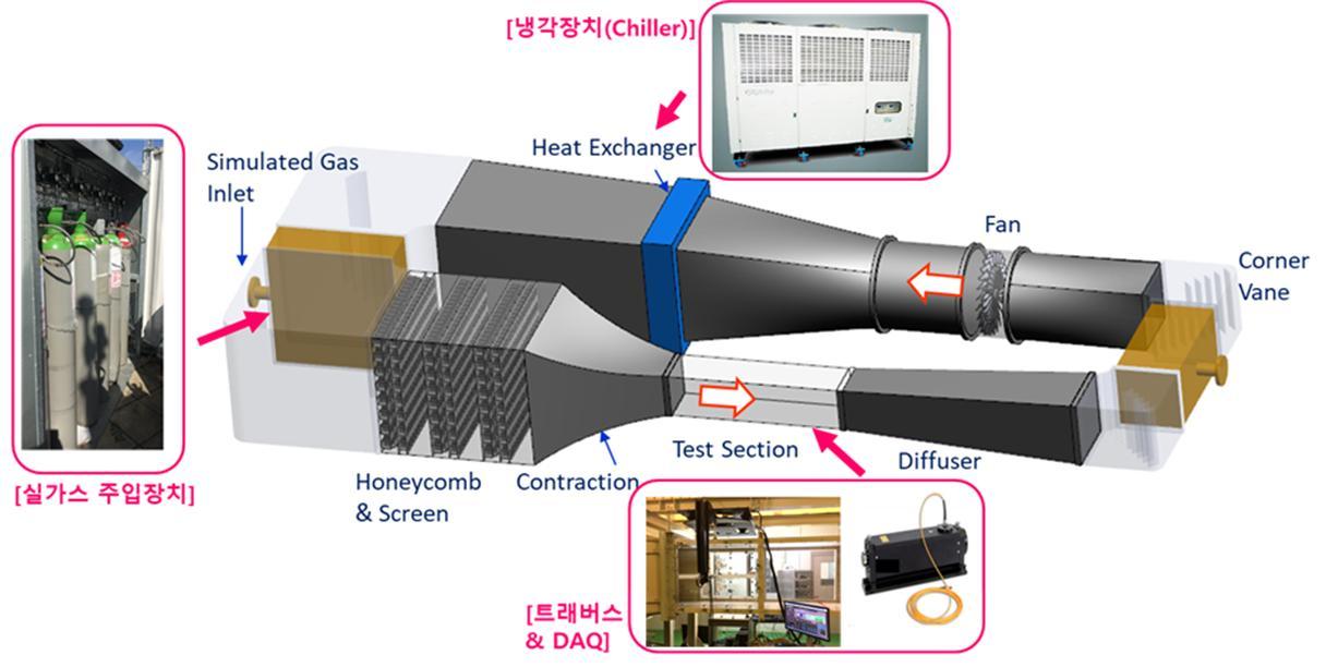 KRISS에서 구축하고 있는 온실가스 배출유량 국가측정표준 테스트베드. 해당 테스트베드를 이용하면 실제 굴뚝에 가지 않아도 실험이 가능하다.[사진=한국표준과학연구원 제공]