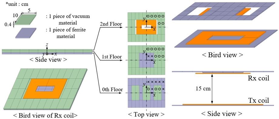 인공지능알고리즘이제시한전기차무선충전수신부코어형상 [사진=GIST 제공]