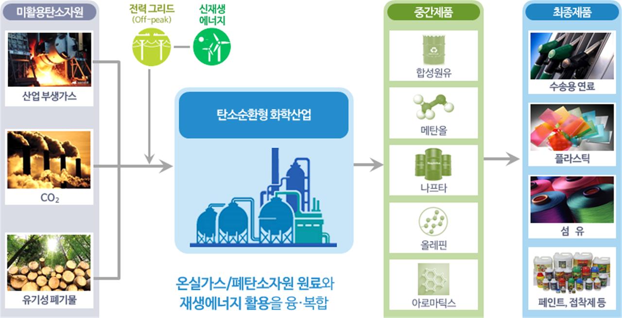 차세대탄소자원화연구단의 주요 기술개발 개념도.[사진=차세대탄소자원화연구단 제공]